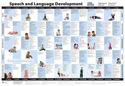 Picture of Speech and Language Development Chart 3rd Edition